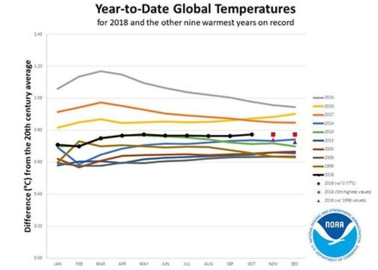 Foto 1: Anomalías de temperatura en el año hasta la fecha global de 2018 (línea negra con puntos) en comparación con los nueve años más cálidos registrados.