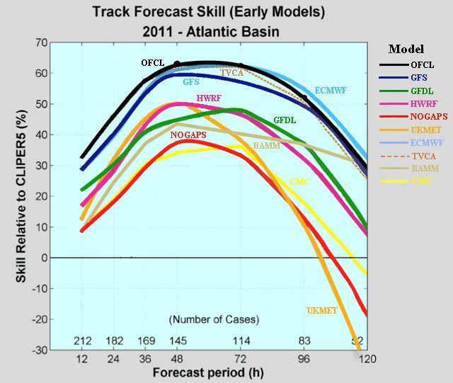 ¿en Qué Modelo De Predicción Numérica Del Tiempo Deberías Confiar?