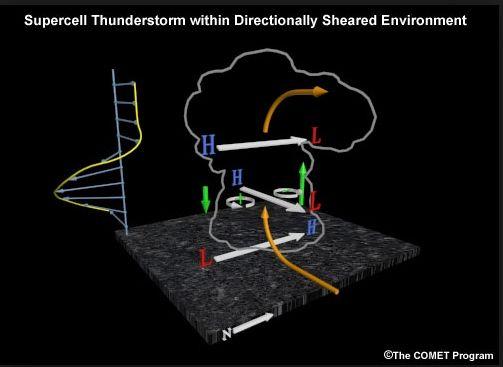 ¿qué Es Un Modelo No Hidrostático? Parte I