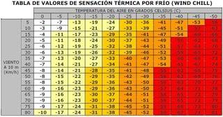 La sensación térmica y sus cálculos por la AEMET