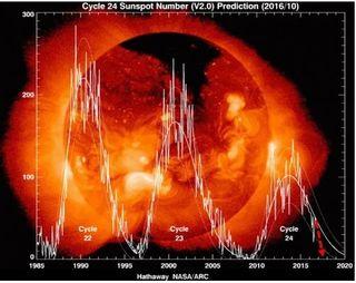 El mínimo solar está llegando ¿cómo nos afectará?