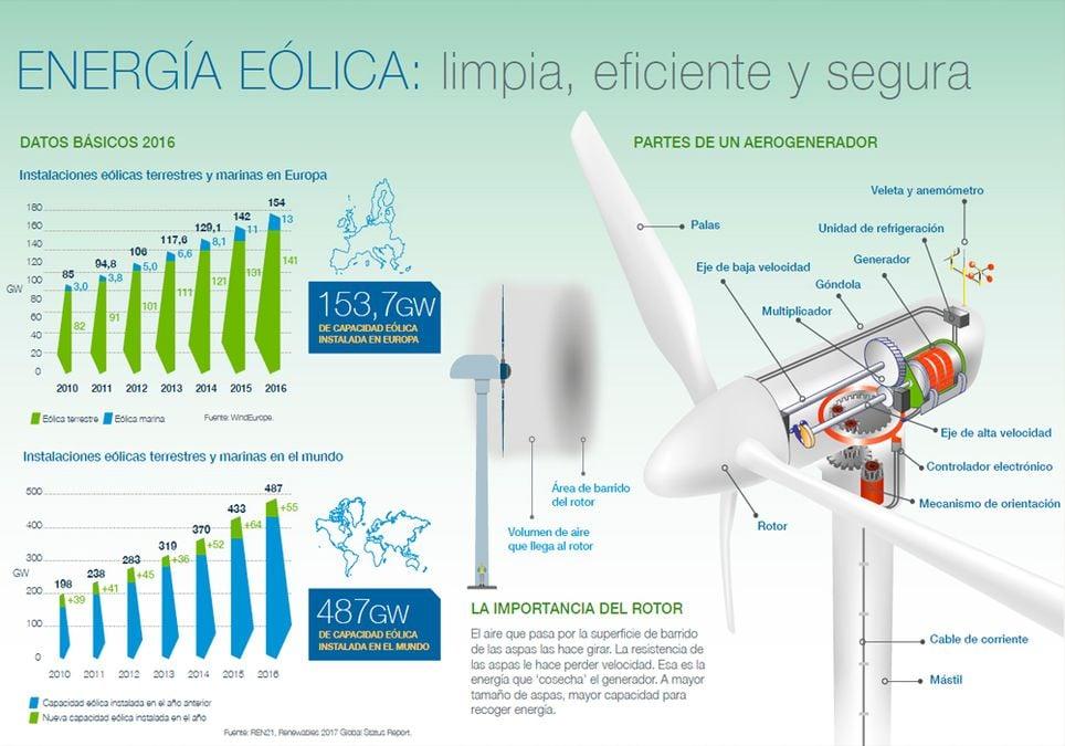 Datos sobre la energía eólica generada por los aerogeneradores