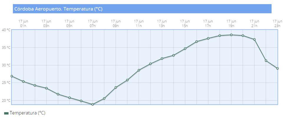 Gráfica de temperatura del aeropuerto de Córdoba