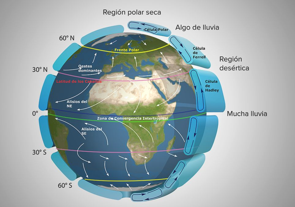Circulación atmosférica