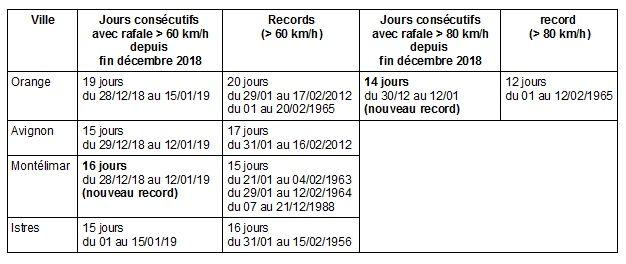 19 Días Consecutivos De Mistral En Francia