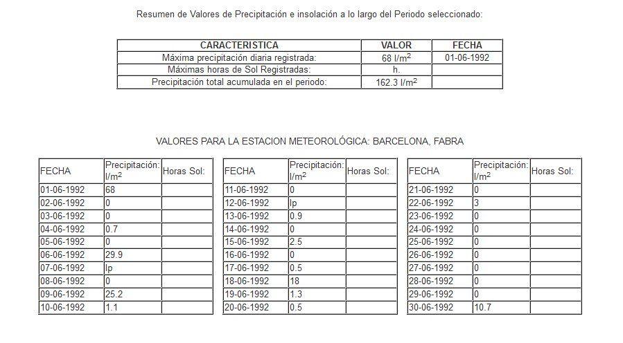 Datos de precipitación de la estación de Fabra, cercana a la ciudad de Barcelona.