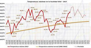 Resumen climático de junio de 2017 en la Comunidad Valenciana