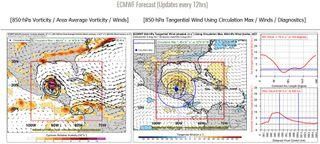 Sístema de diagnóstico para detectar potenciales ciclones tropicales