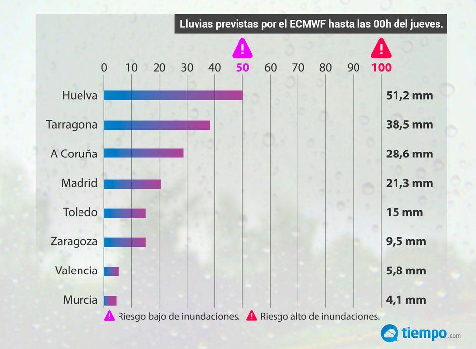Lluvias Huelva