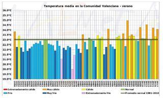 Resumen climático del verano 2017 en la Comunidad Valenciana