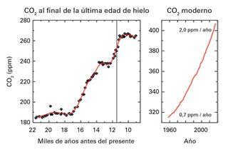 Aumento de la concentración de gases de efecto invernadero: un nuevo récord