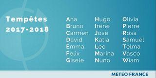 Météo-France, junto con AEMET e IPMA, nombra a las borrascas intensas con fuertes vientos
