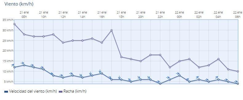Evolución del viento en Valencia-Viveros. AEMET