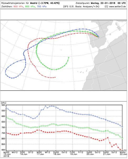 Aire descendente sobre Madrid (imagen inferior) en las retrotrayectorias debido a la situación anticiclónica (mapas de arriba) en todos los niveles del 21 de enero de 2018. No se dispone, actualmente de retrotrayectoria sobre Comunidad Valenciana. Wetter3D