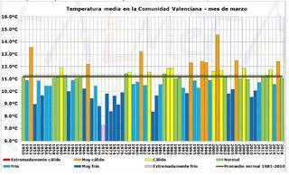 Marzo de 2018 en la Comunidad Valenciana: normal en precipitación y en temperatura