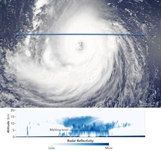 El huracán Florence por dentro
