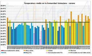 Resumen climático del verano 2018 en la Comunidad Valenciana