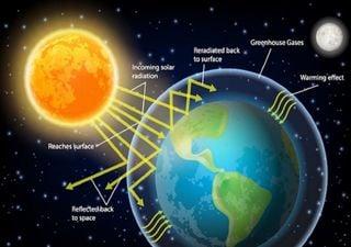 5 curiosità sull'effetto serra