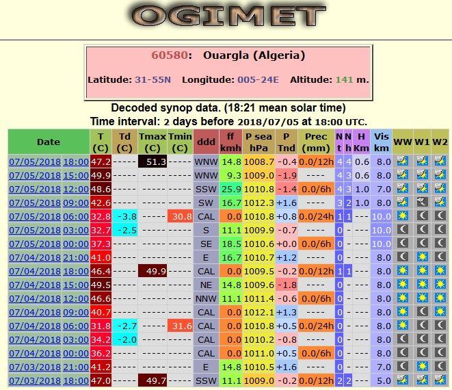 """51,3º C Medidos En Ouargla, Argelia: Posible Record De Temperatura """"fiable"""" En áfrica"""