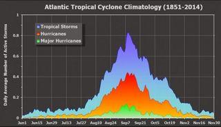 A las puertas de los meses más activos en la estación de huracanes 2018 del Atlántico
