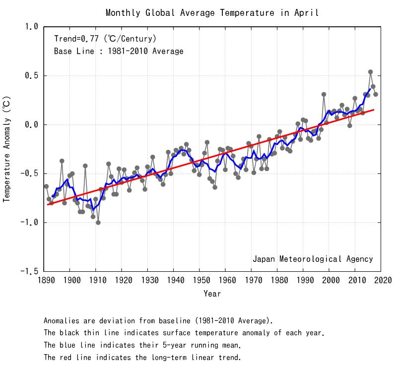 Abril 2018: El Tercero Más Cálido Desde 1891, Según Jma