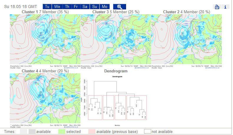 Agrupamiento De Los Miembros En La Predicción Por Conjuntos Del Modelo Gfs Ens