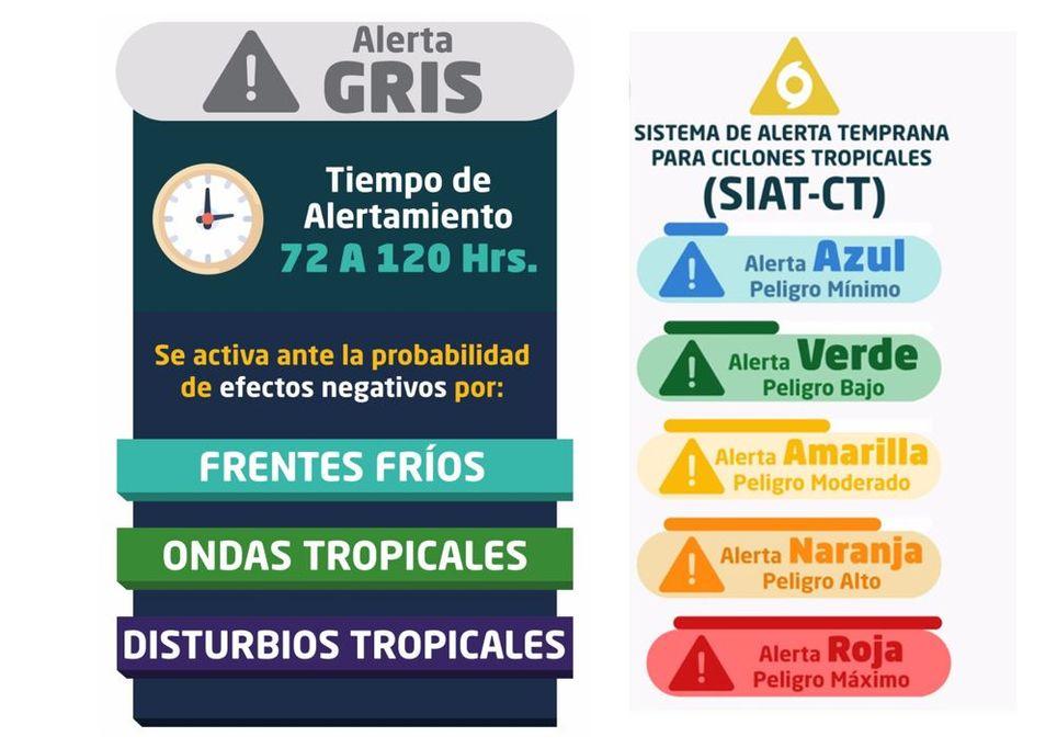 Alerta Gris y Alerta SIAT-CT