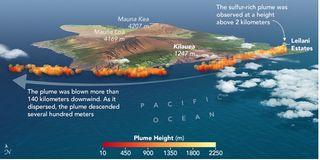 Analizando la pluma de Kilauea