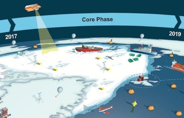 Año De La Predicción Polar: Nueva Campaña