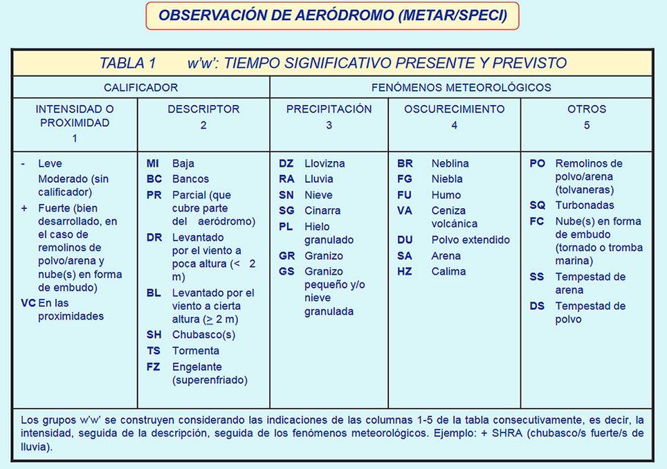 Información obtenida de la GUÍA MET, sobre Información Meteorológica Aeronáutica, editada por AEMET, Agencia Estatal de Meteorología.