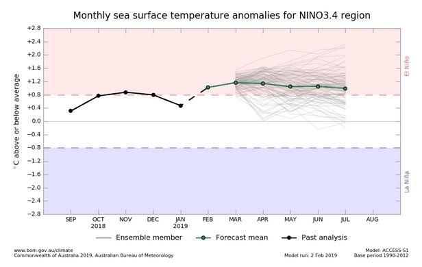 Avences De Predicción De El Niño Para Primavera – Verano De 2019