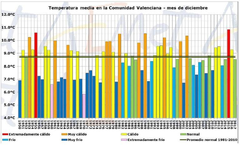 Balance Climático Del Mes De Diciembre De 2017 En La Comunidad Valenciana