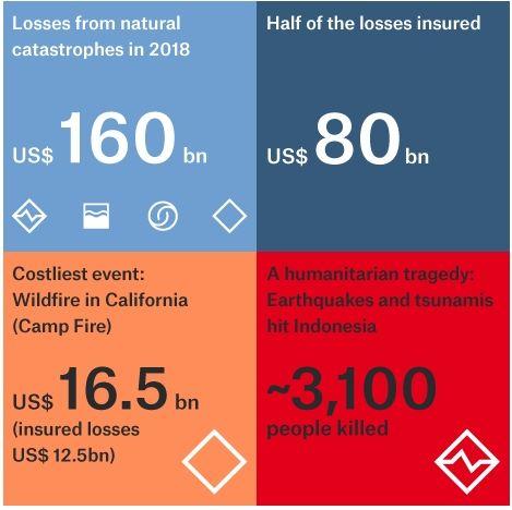 Balance De Los Desastres Naturales En 2018