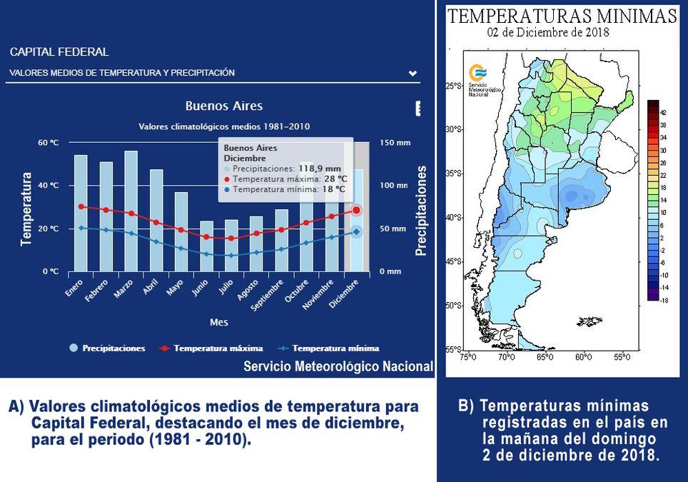 Temperatura diciembre