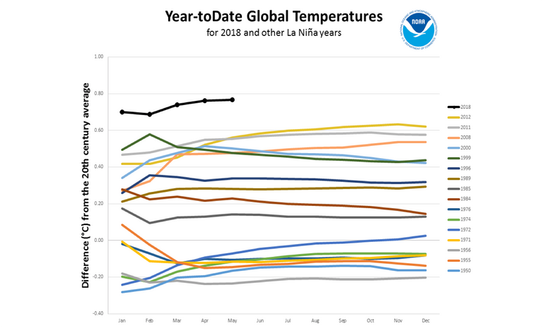 Calor Superior A La Media, El Clima De Alto Impacto Continúa