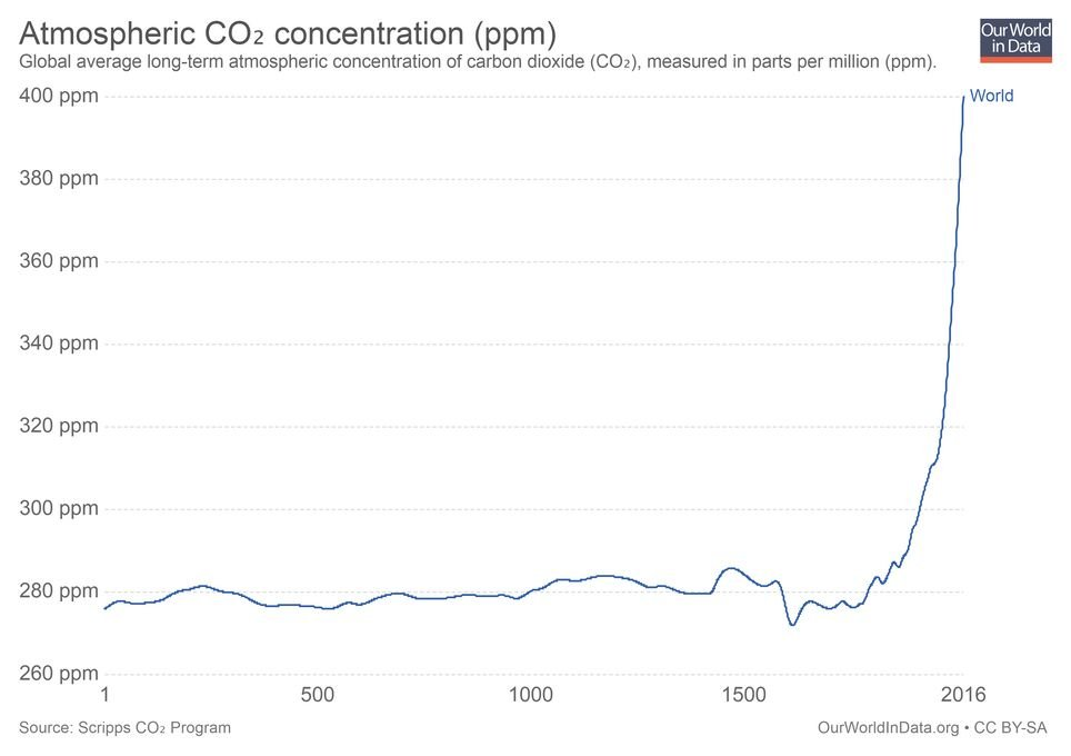 Concentración de CO2
