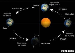 Características de la primavera astronómica de 2020