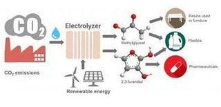 Cómo convertir dióxido de carbono en plástico