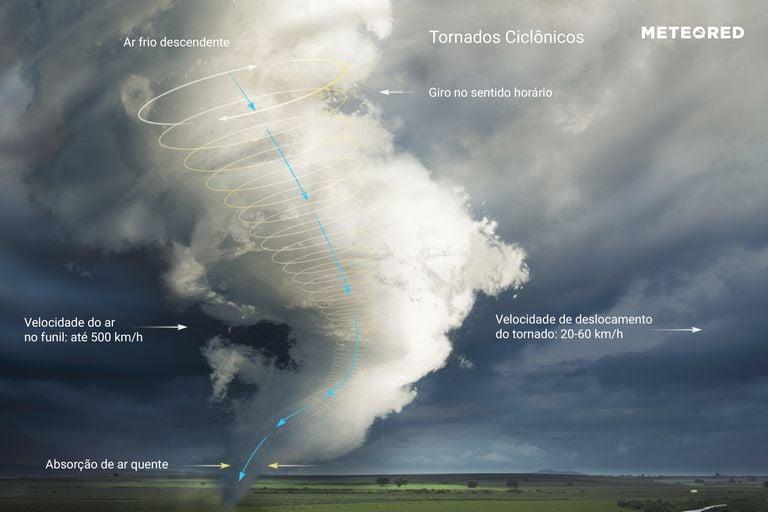 formação de um tornado