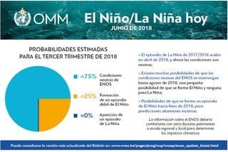 Condiciones neutras de El Niño / La Niña en junio de 2018