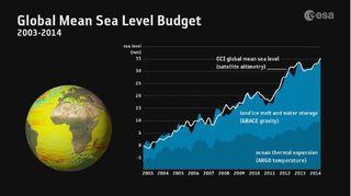 Cuantificación de los efectos del cambio climático