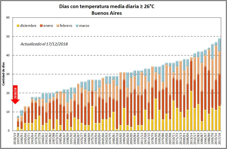 Verano Buenos Aires temperatura ola de calor