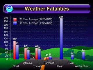 Datos preliminares sobre muertes generadas por tiempo adverso en EE.UU.