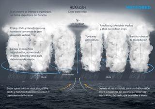 ¿Qué es un huracán, cómo se forma y cuáles son sus categorías?