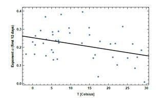 Dependencia de la temperatura de la transmisión de la COVID-19