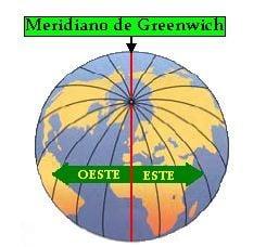 Desplazamiento del meridiano de Greenwich