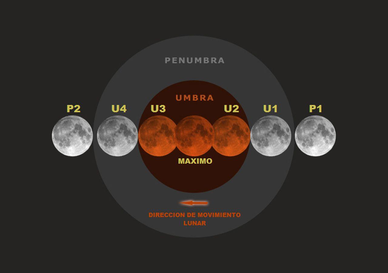 Eclipse de Luna 2021: ¿cuándo, dónde y cómo verlo?