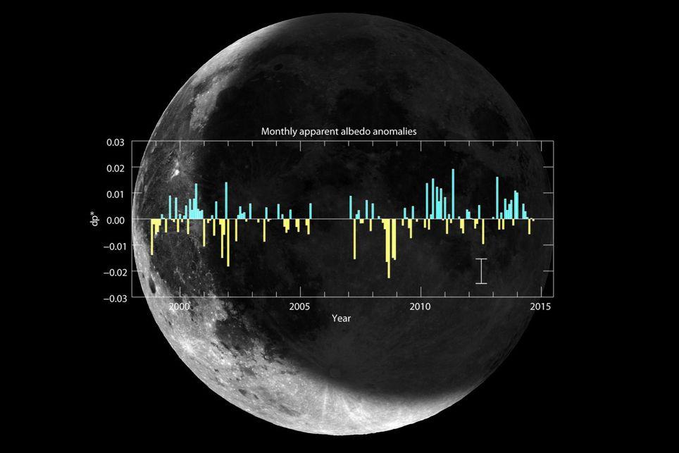 El Albedo De La Tierra: Nuevos Datos