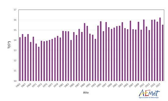 Serie de temperaturas medias anuales sobre España desde 1965
