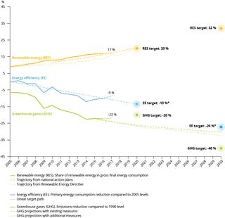 El aumento del consumo de energía frena los avances de la UE en materia de energía renovable y los objetivos de eficiencia energética